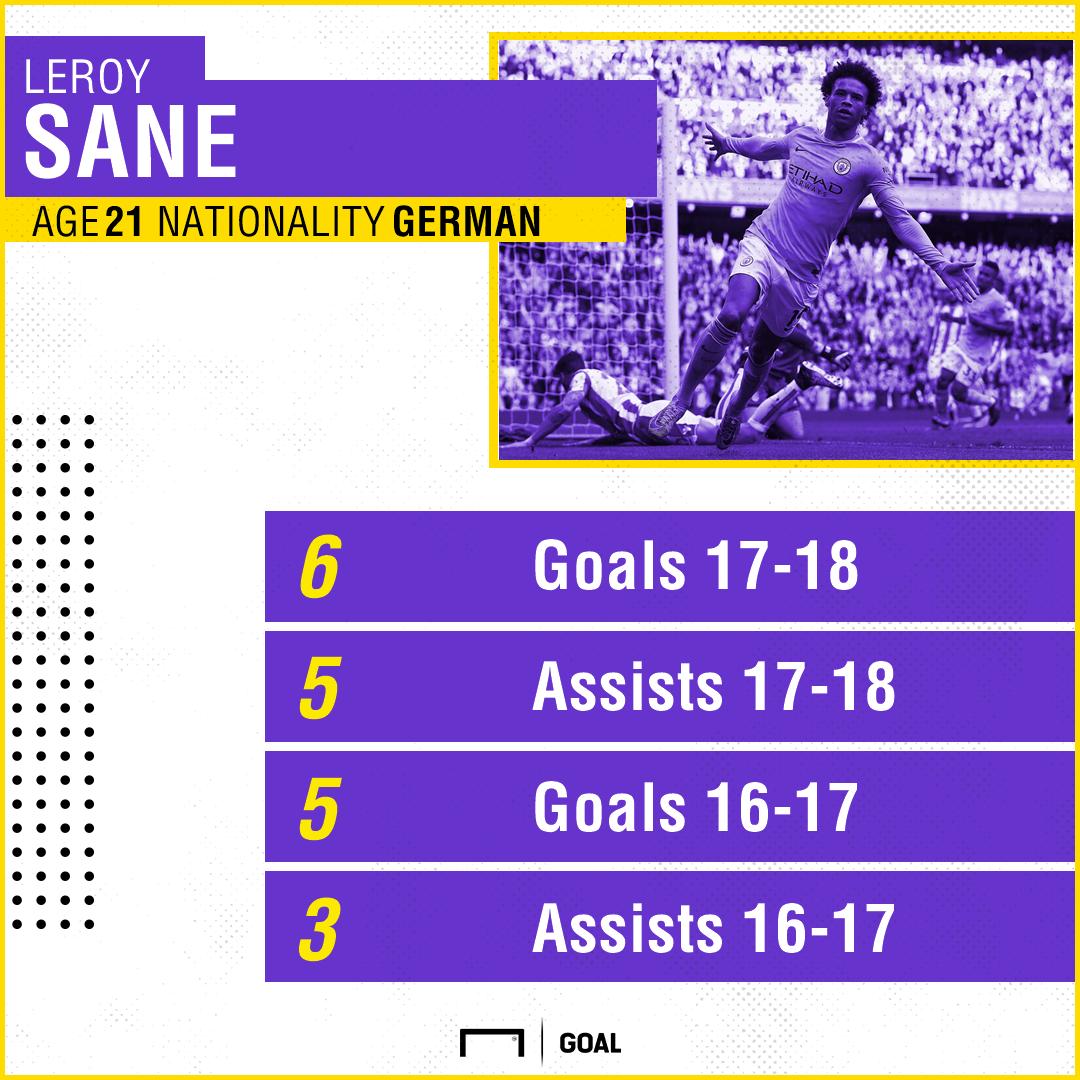 Leroy Sane Man City Stats PS