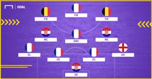 Best XI : ทีมยอดเยี่ยมฟุตบอลโลก 2018