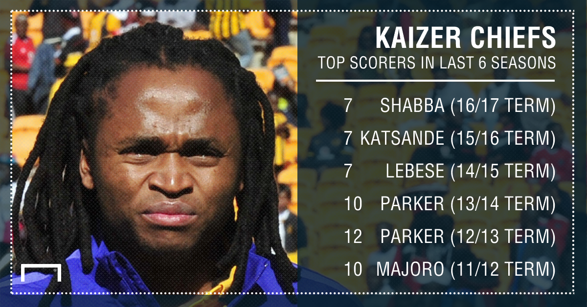Kaizer Chiefs top scorers in the last six years PS