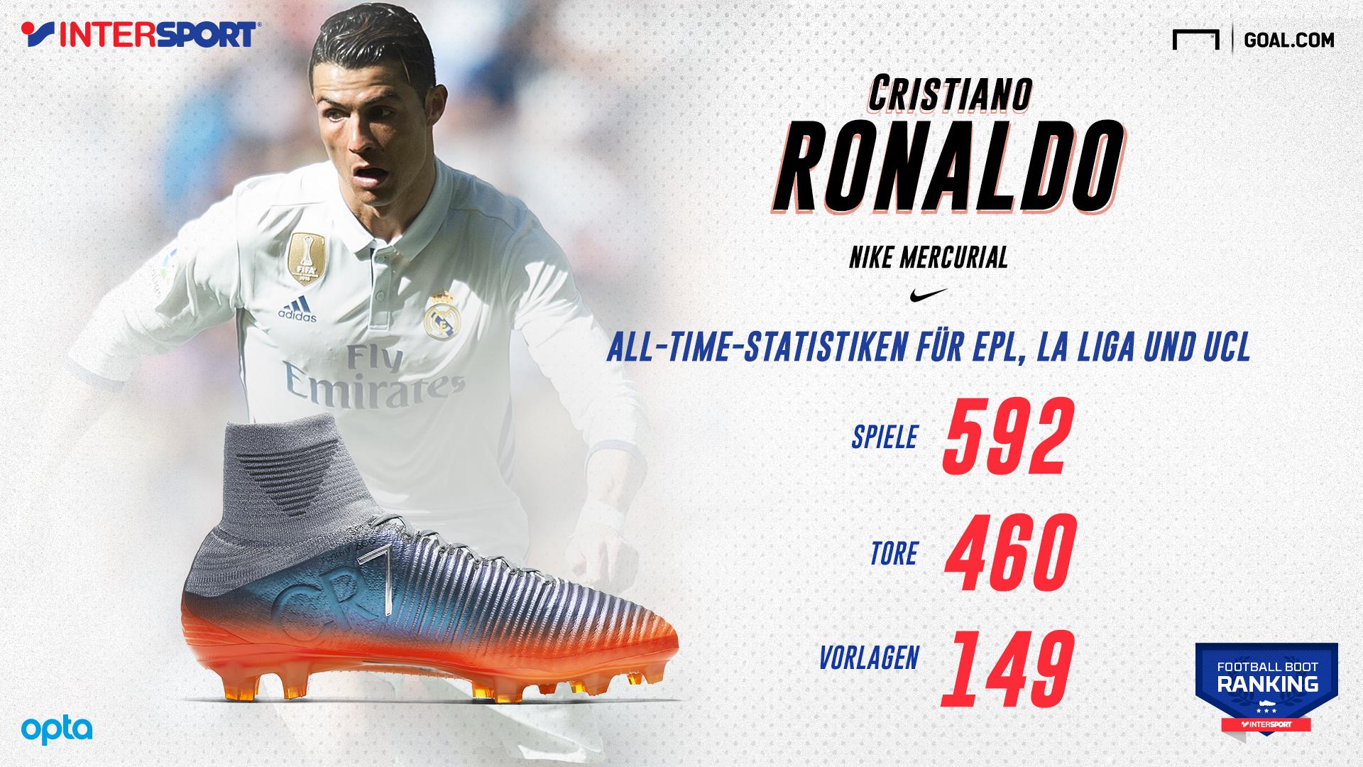 Ronaldo infographic German updated