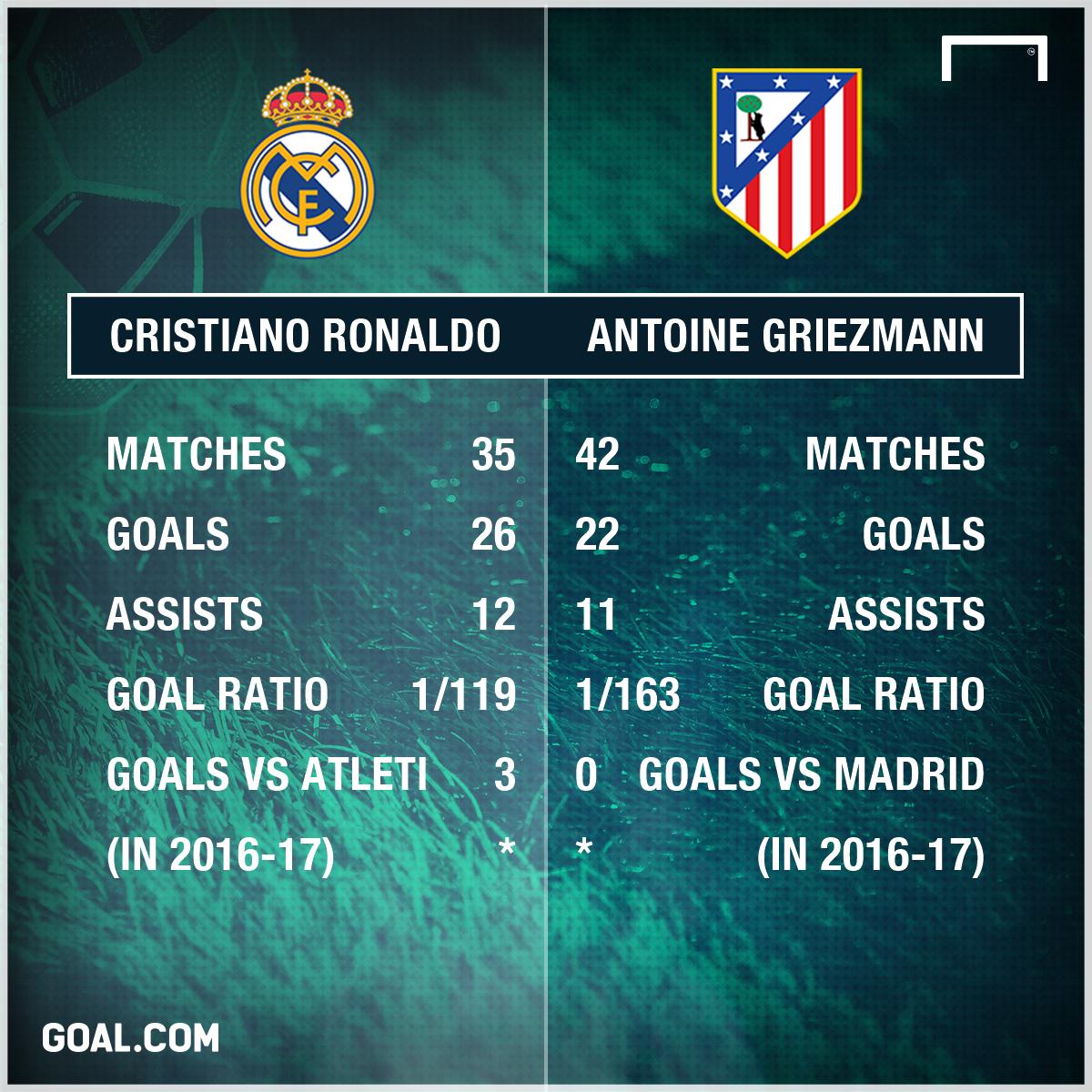 Ronaldo Griezmann stats