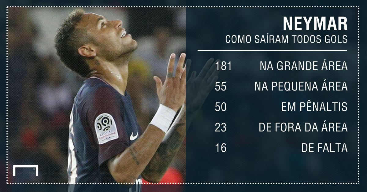 Neymar números estatísticas gfx