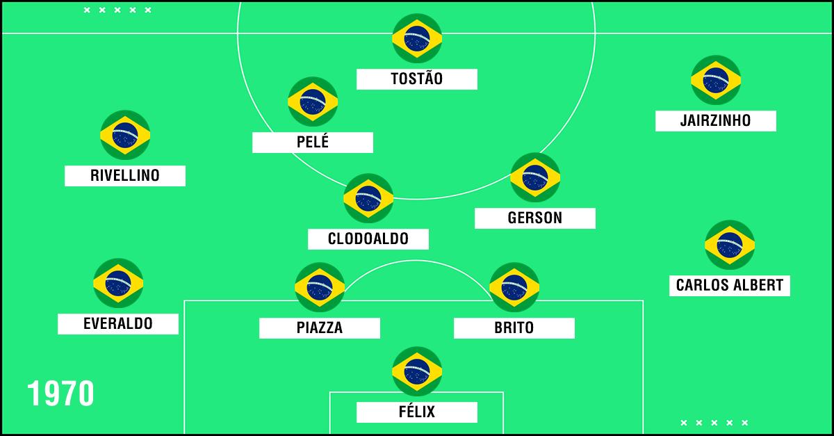 GFX Seleção Brasil 1970