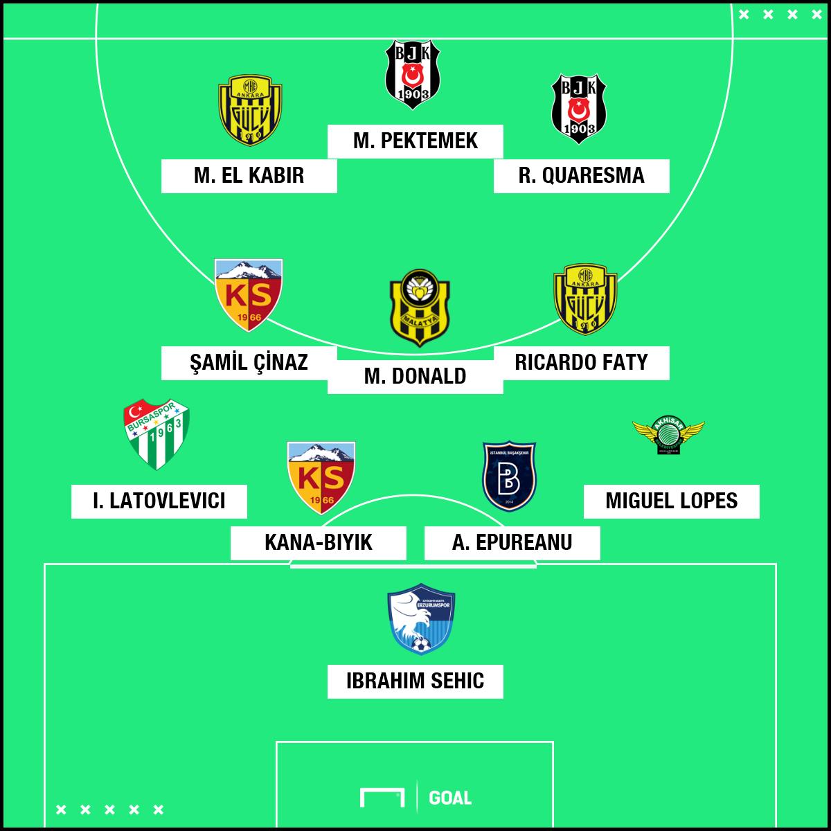 Süper Lig'de 10. haftanın en iyi 11'i