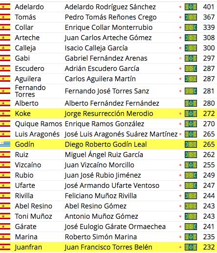 Jugadores Atlético más partidos