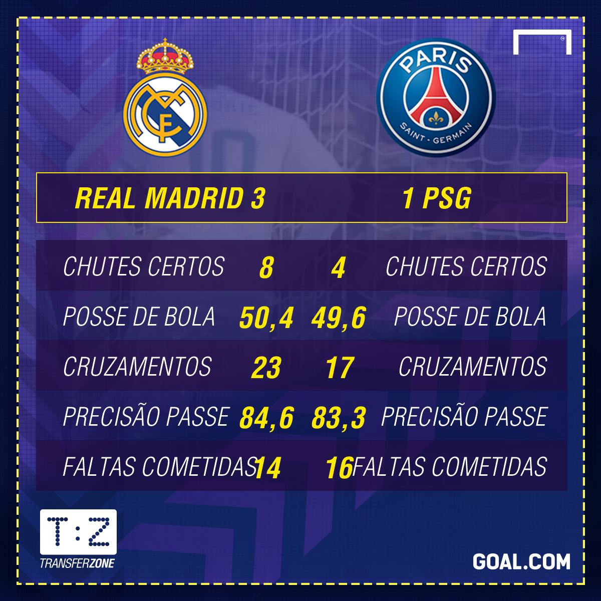 Real Madrid x PSG - 02/2018