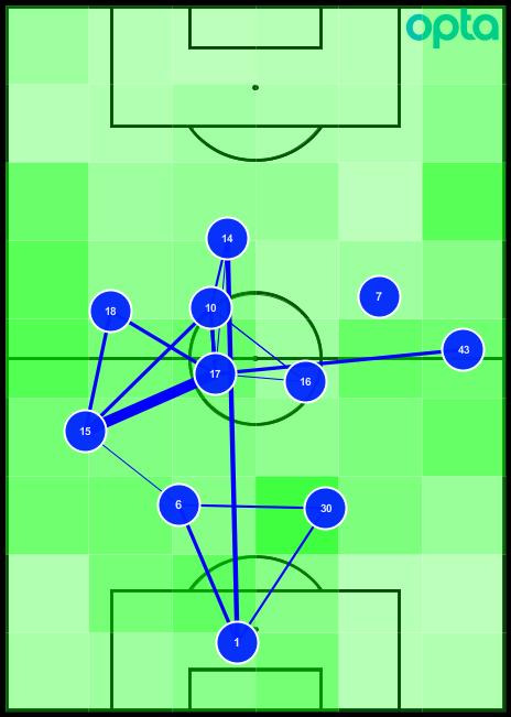 Tottenham Everton Passing Network