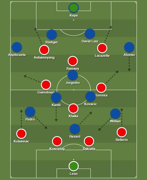 Arsenal Chelsea kezdők