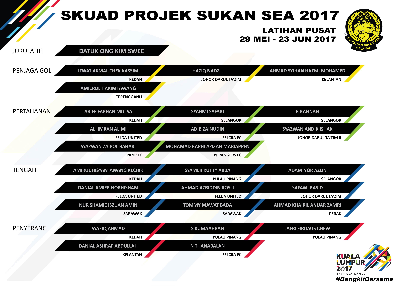 Malaysia SEA Games Project Squad, 25/05/2017