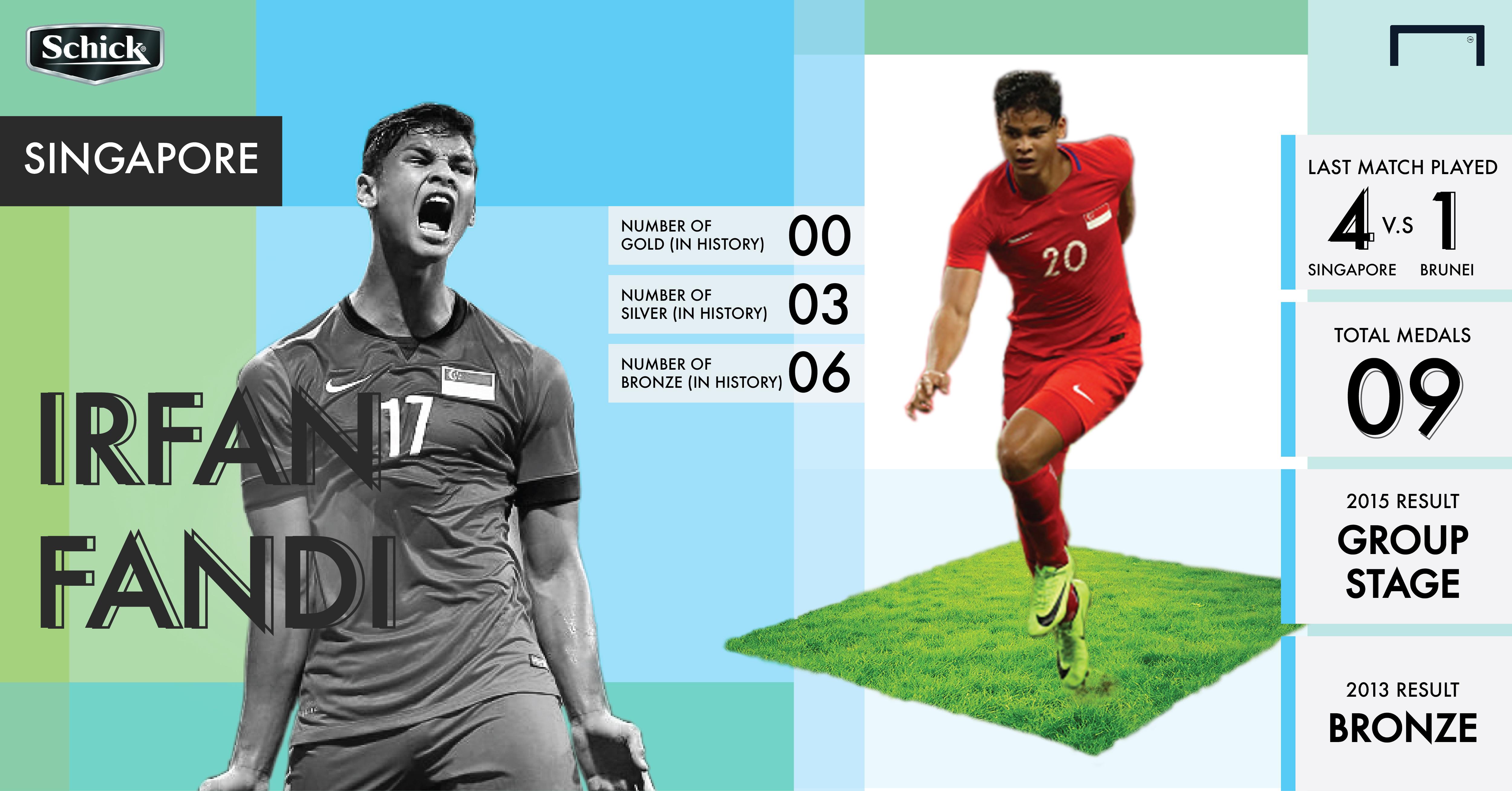 Malaysia vs Singapore infographics SEA Games