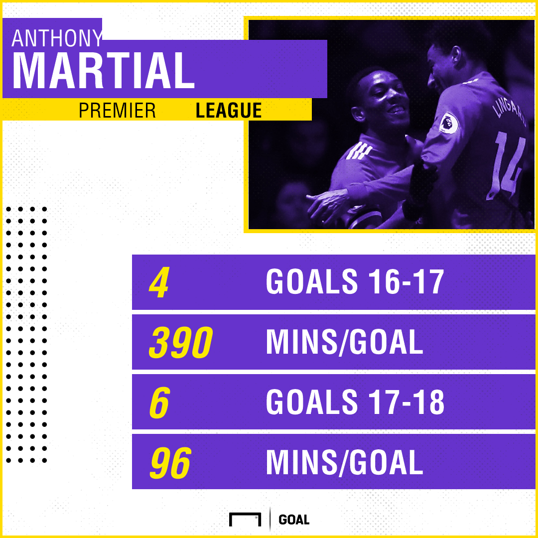 Anthony Martial stats