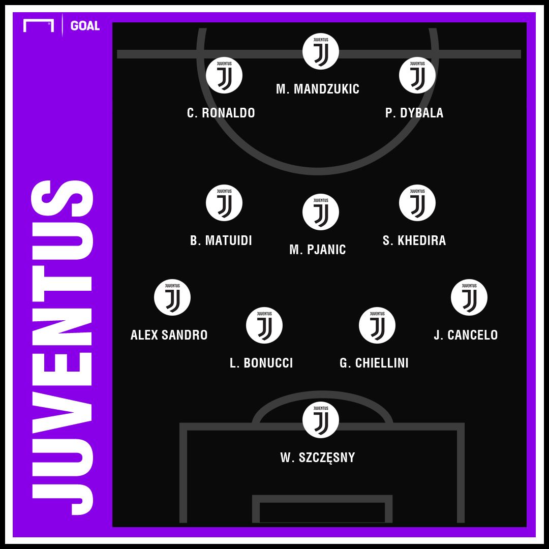 Atlético Madrid Juventus Champions League Predicted GFX | 18022019