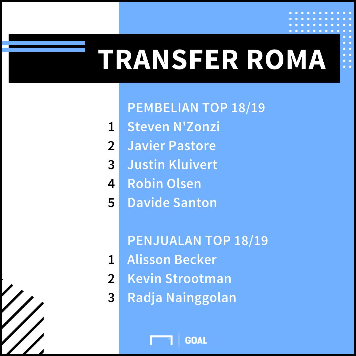 Roma Transfer Musim Panas 2018