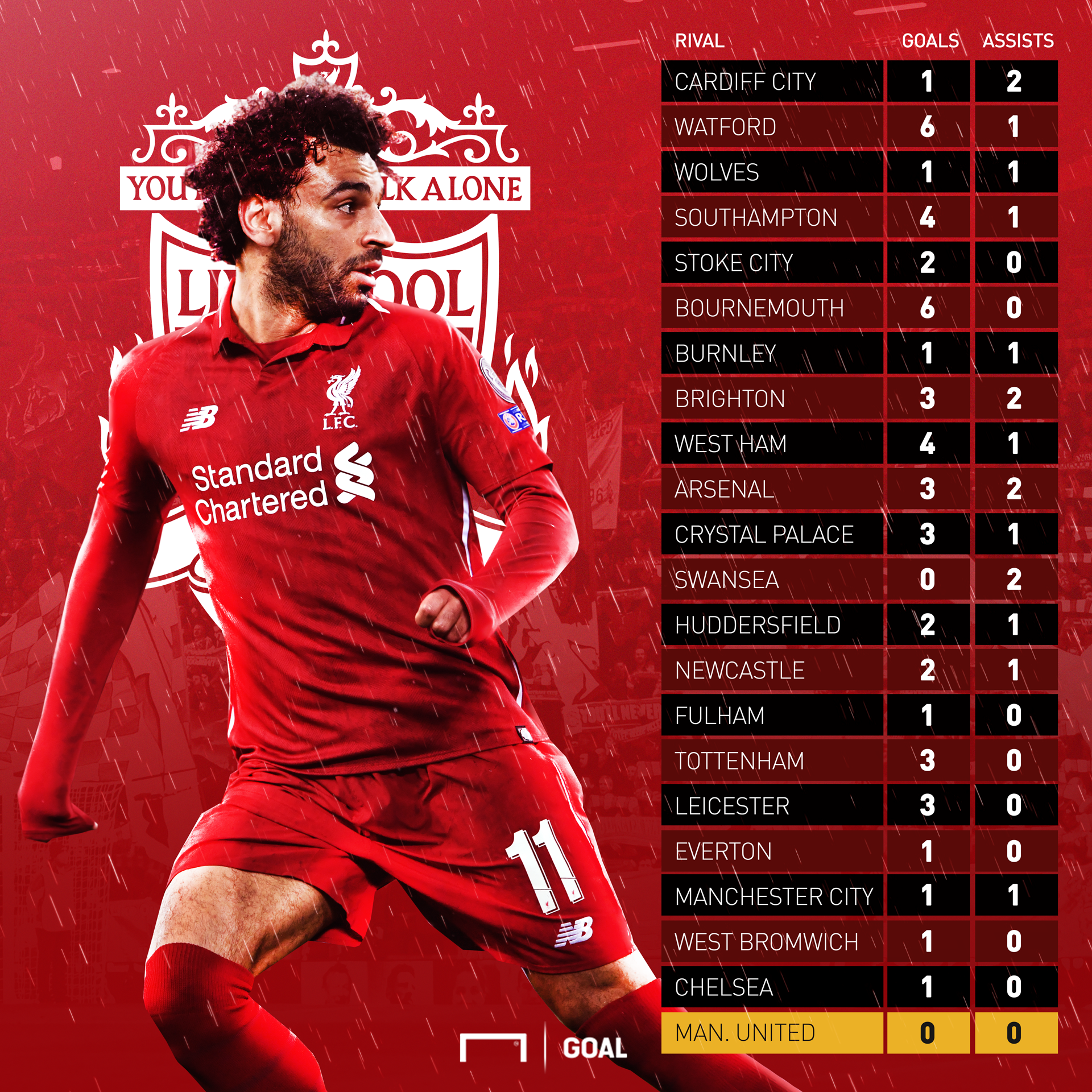 Mohamed Salah Goal/Assists Liverpool