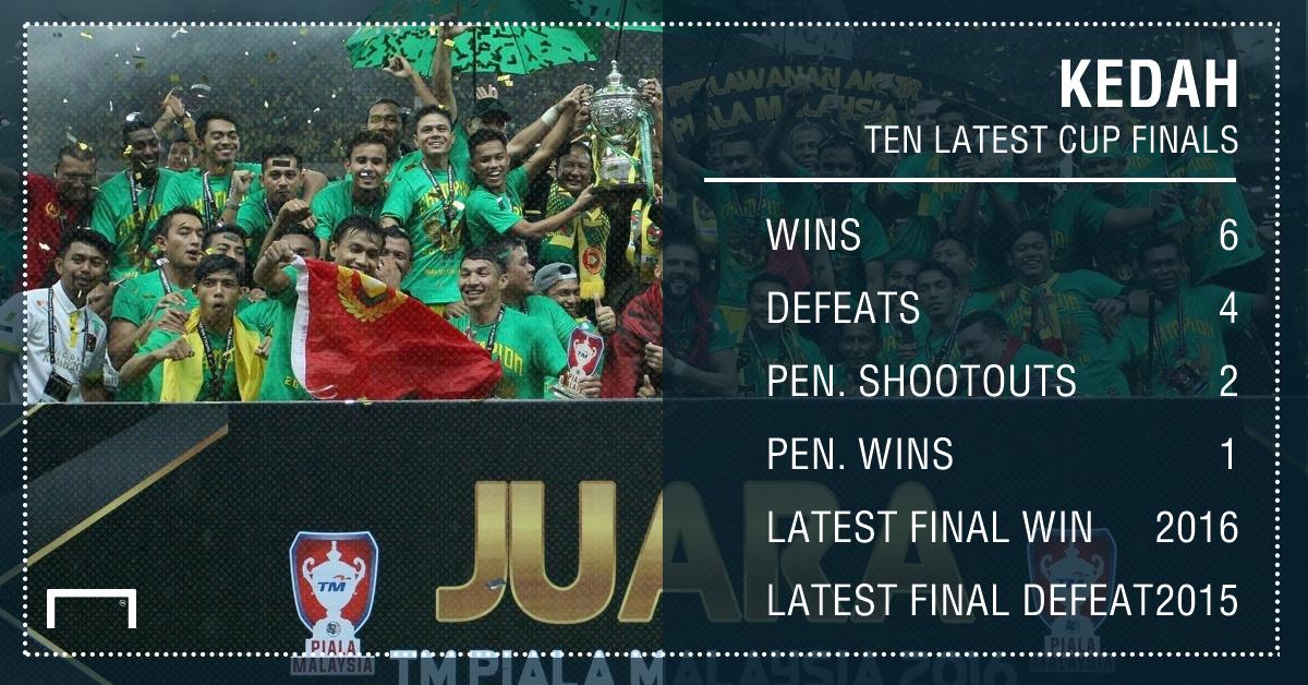 Kedah latest 10 final appearances