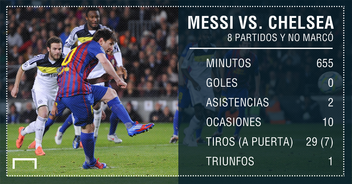 Messi vs Chelsea