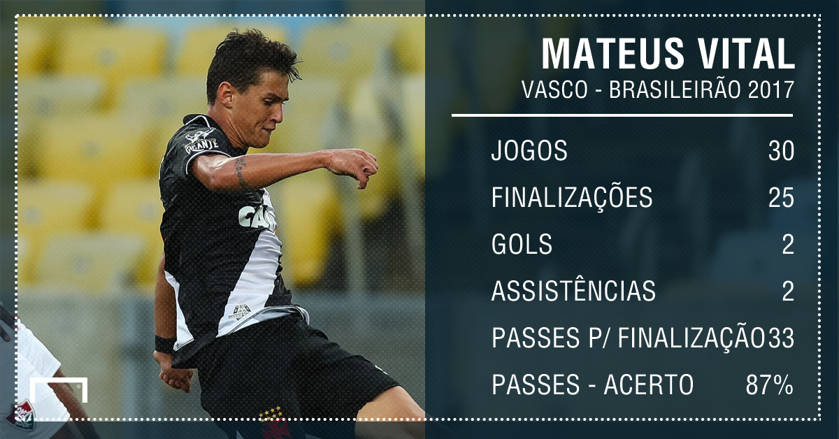PS Mateus Vital Vasco Brasileirao 2017 numeros 12012018