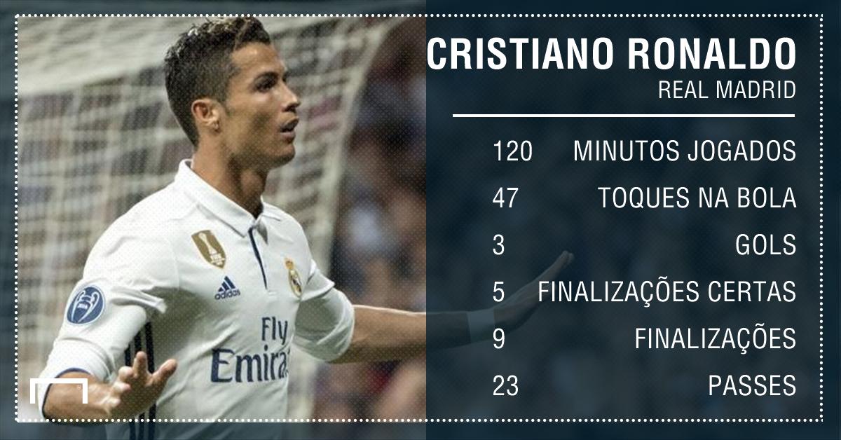 GFX Cristiano Ronaldo Real Madrid Bayern de Munique Uefa Champions League