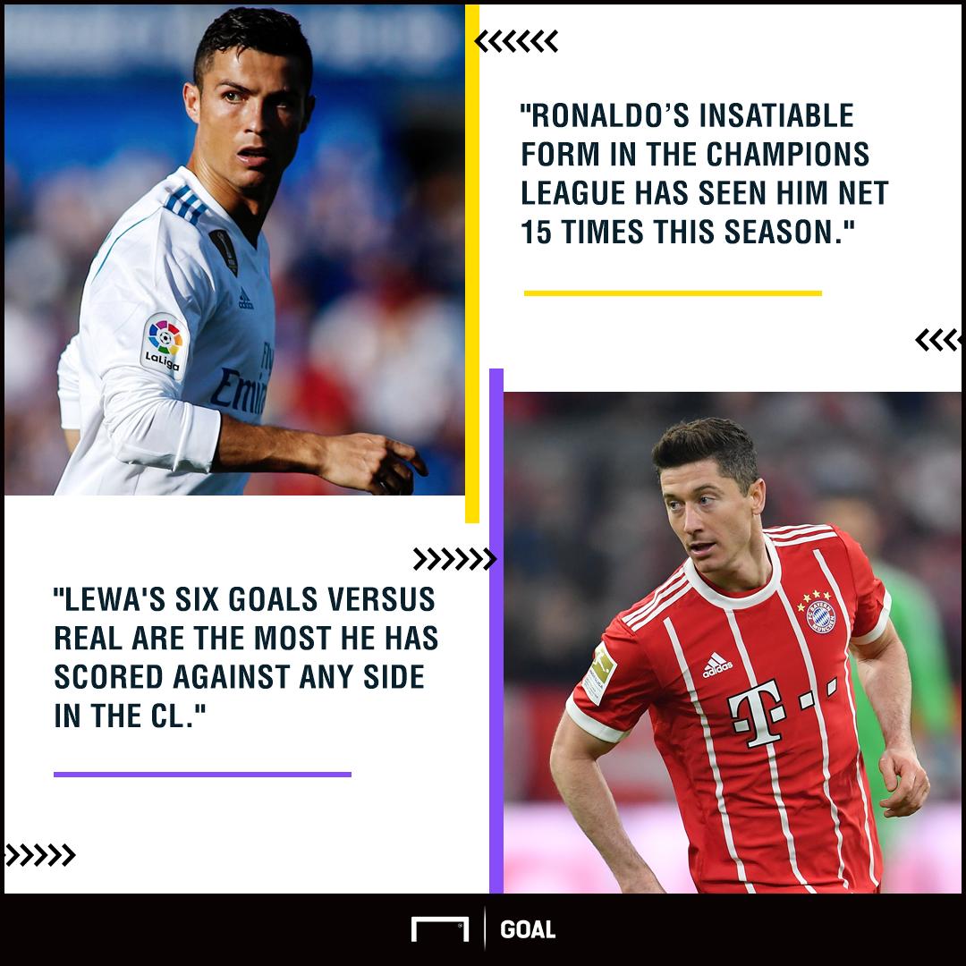 Ronaldo Lewandowski graphic