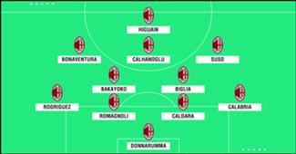 Formasi AC Milan