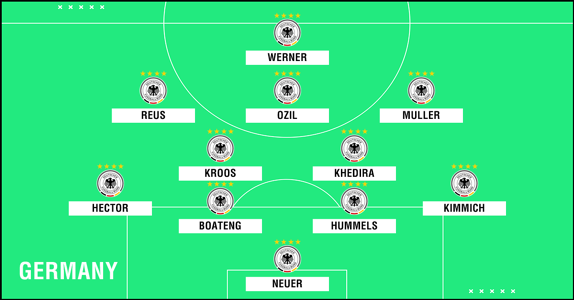 Predicted Germany WC2018 XI