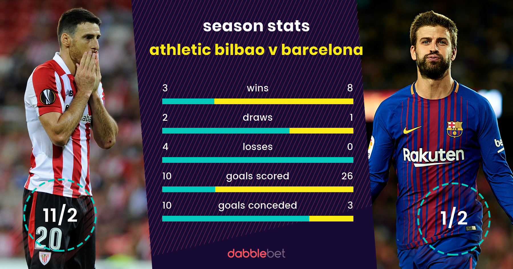 Bilbao Barcelona graphic