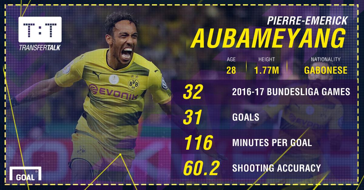 GFX Aubameyang 2016-17 Bundesliga stats