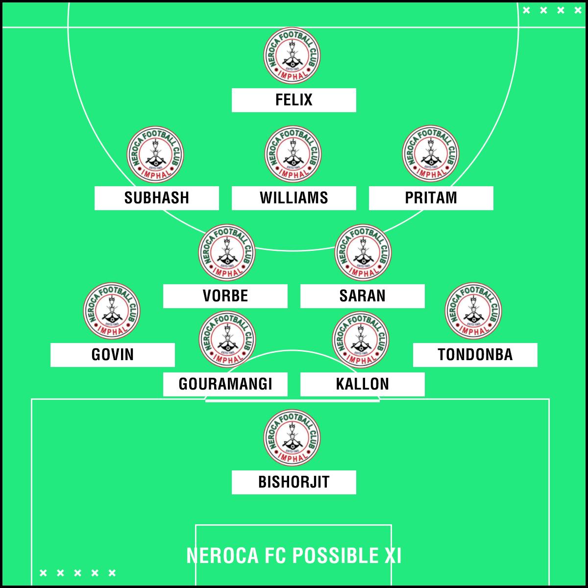 NEROCA FC possible XI v Churchill Brothers