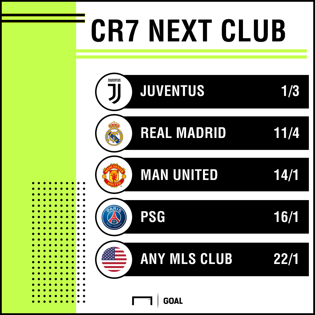 Ronaldo odds graphic update