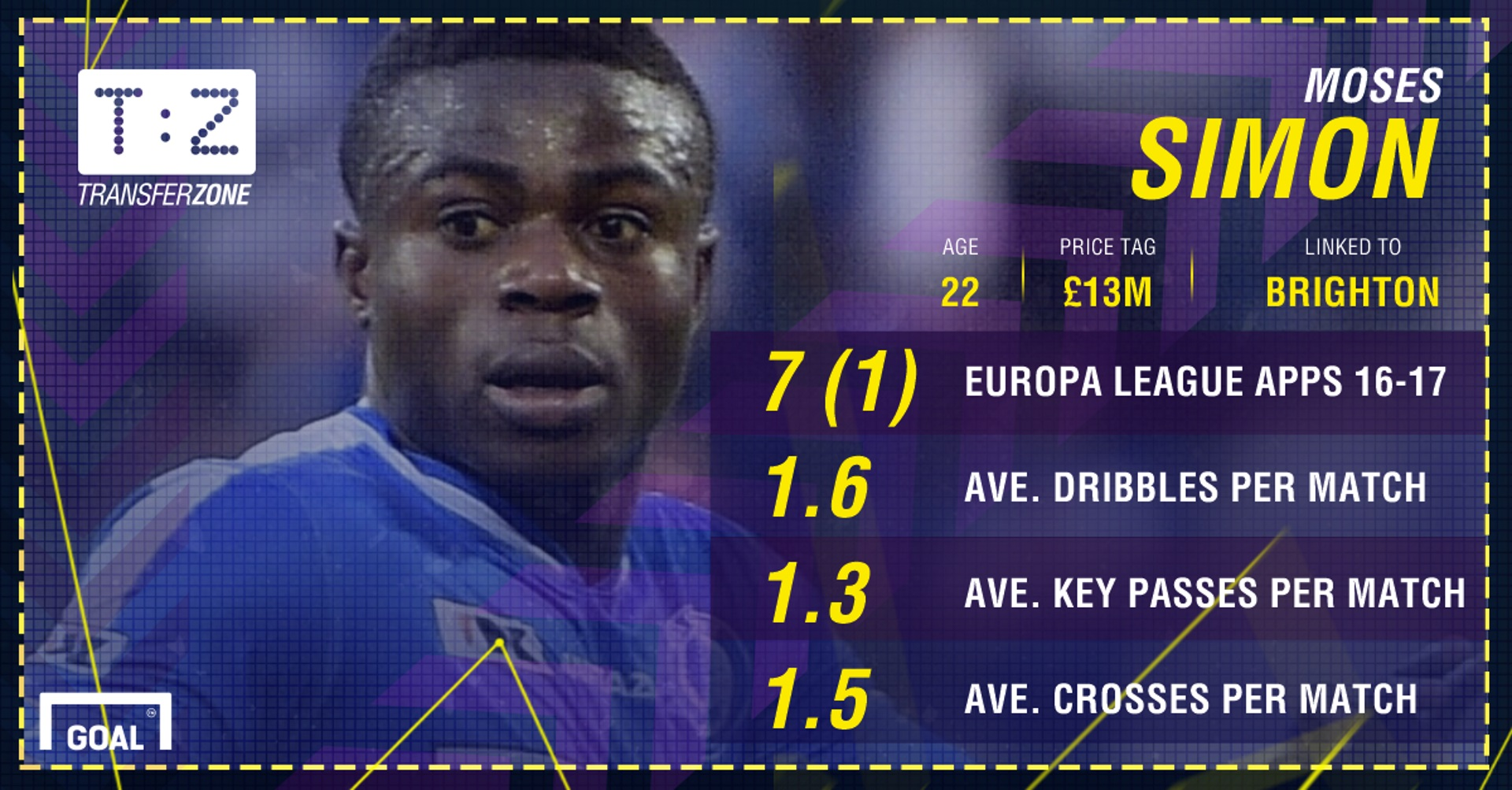 Moses Simon PS