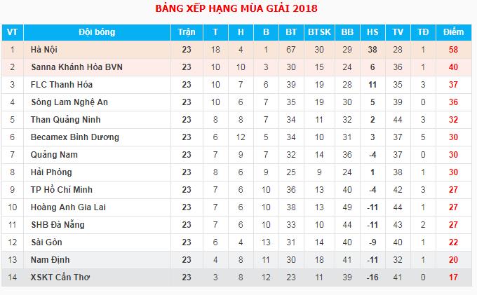 Kết quả - bảng xếp hạng V.League sau vòng 23