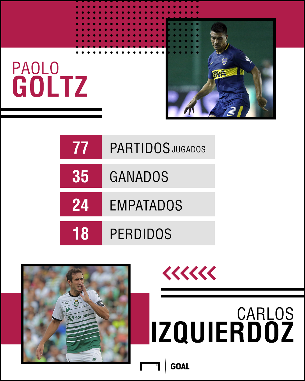 Goltz Izquierdoz Stats