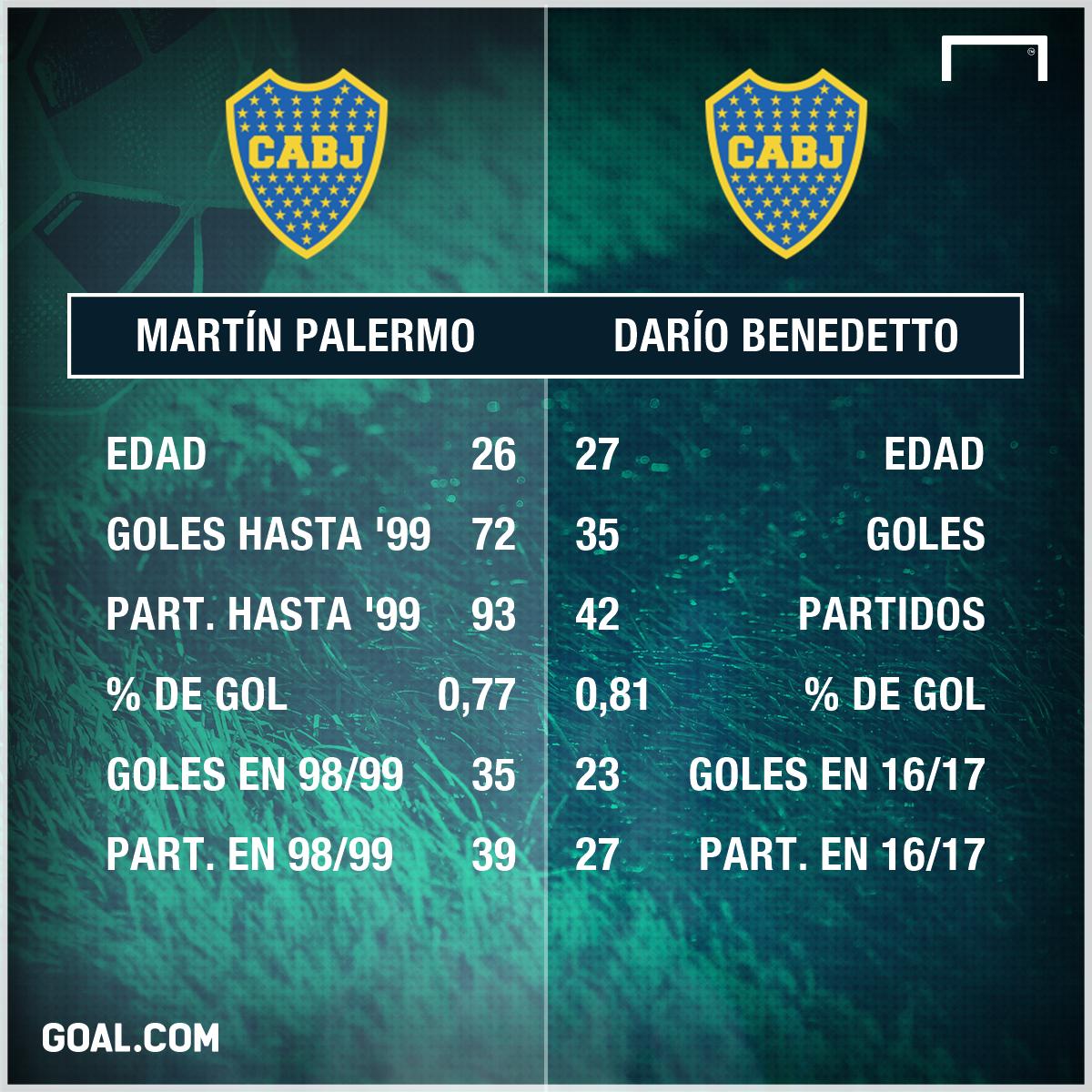 Palermo Benedetto Lesiones PS
