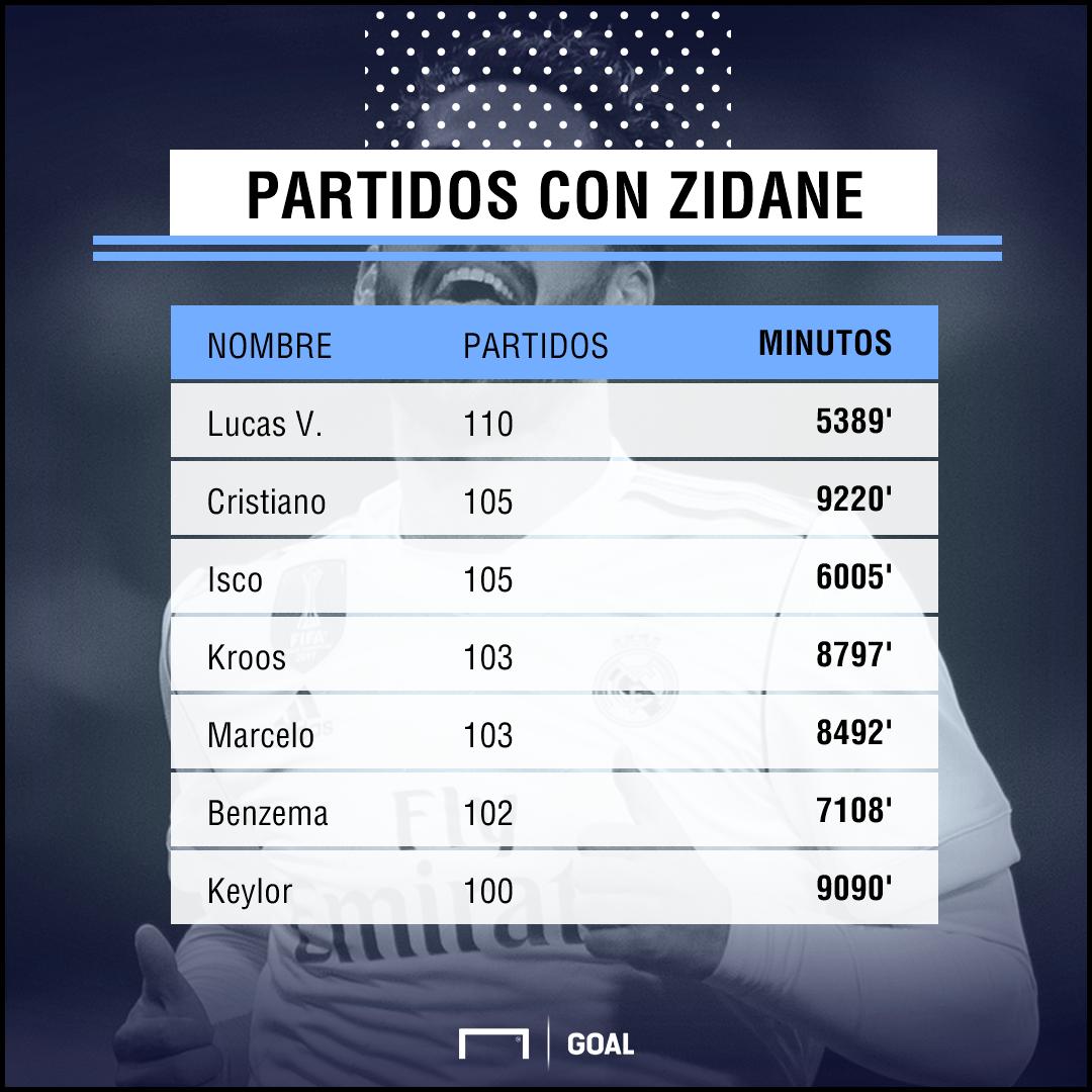 Zidane sintió 'celos' por el golazo de Cristiano en Champions