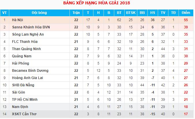 Kết quả, bảng xếp hạng V.League sau vòng 22 (15/9)