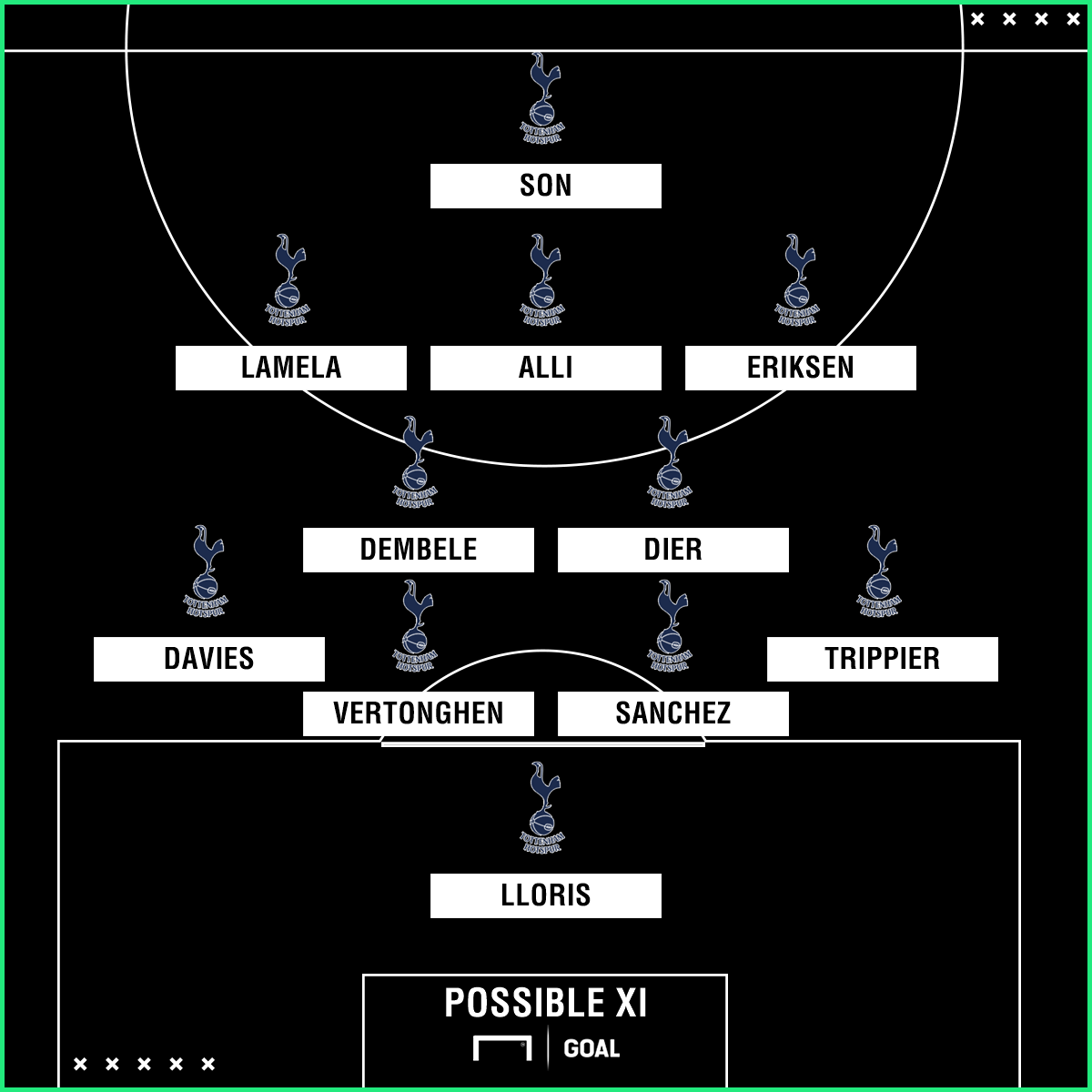 Tottenham possible XI vs Chelsea