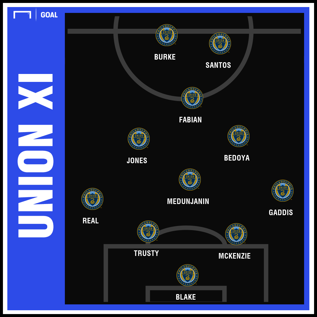 GFX Philadelphia Union Projected XI 2019