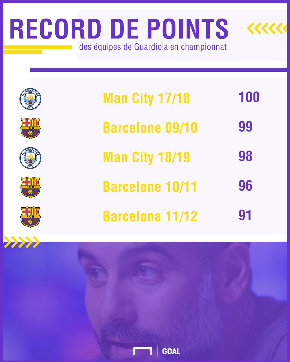 Guardiola record points