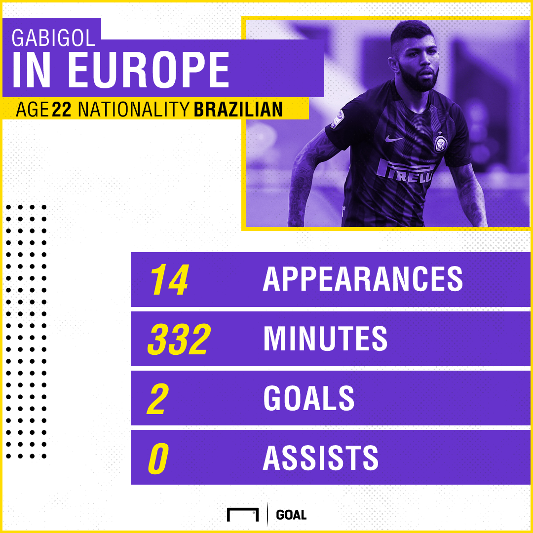 Gabigol European Stats PS