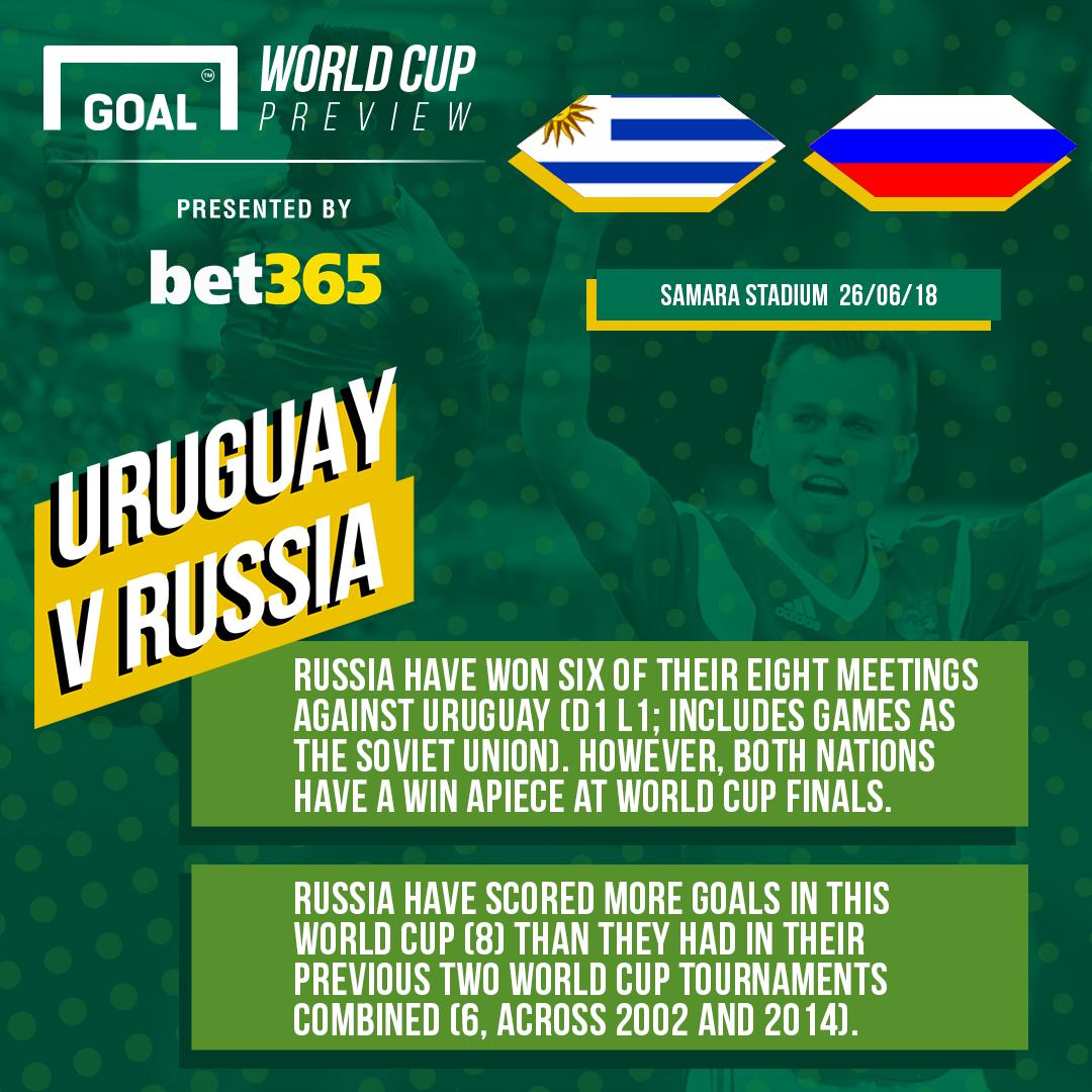 GFX Uruguay Russia Bet 365