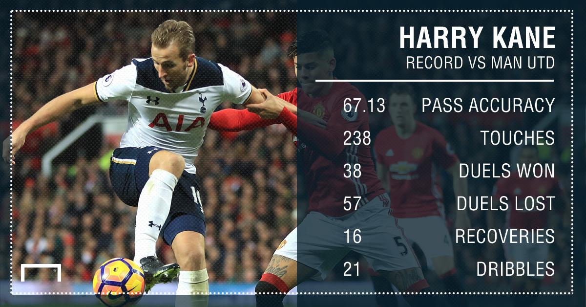 Harry Kane Tottenham Man Utd