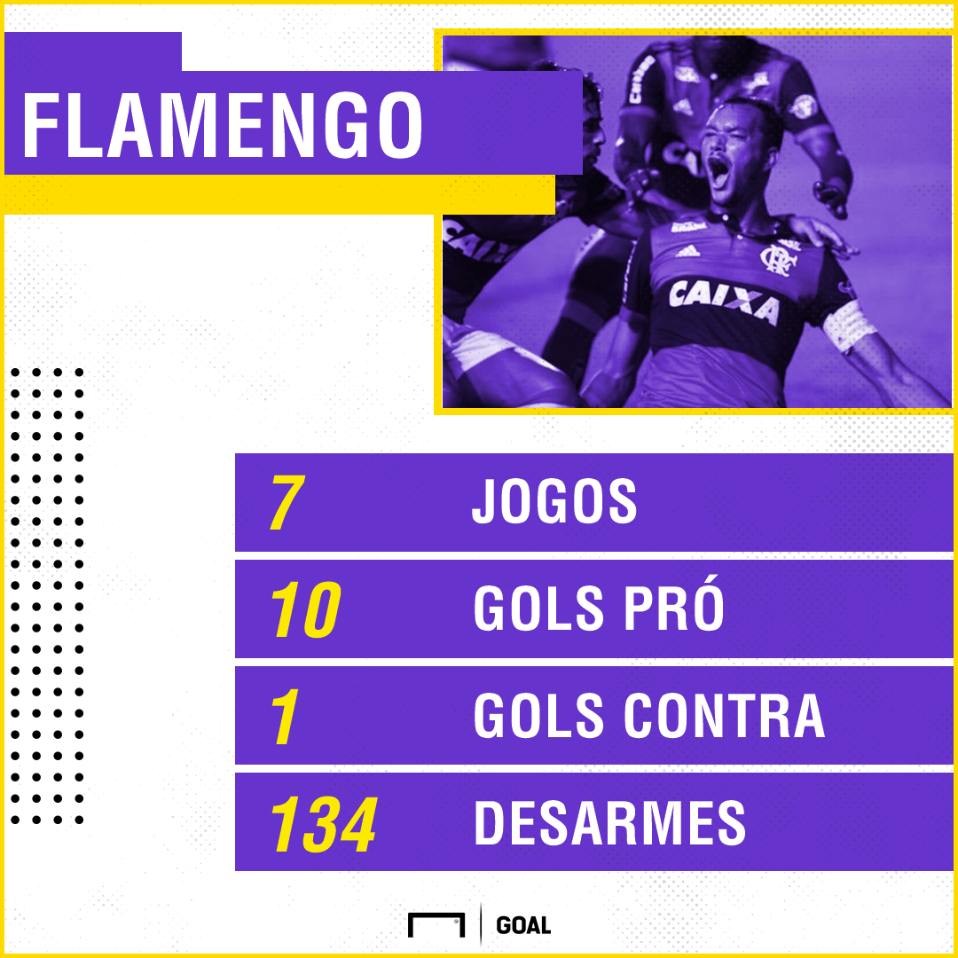 PS Flamengo sistema defensivo