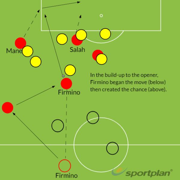 Liverpool Watford tactics