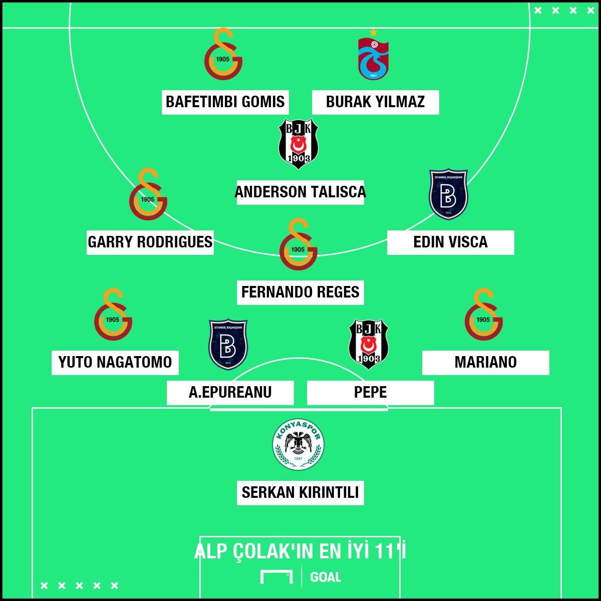 Alp Colak Best XI