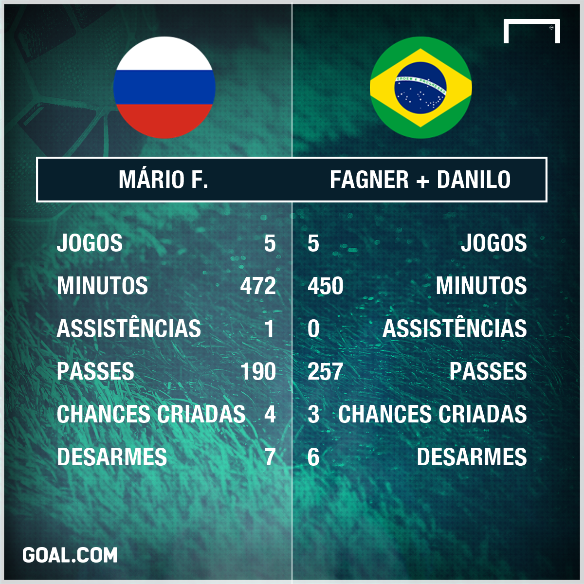 GFX Mario Fernandes Fagner Danilo