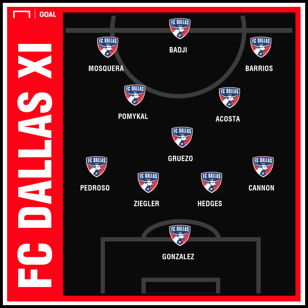 GFX FC Dallas xi projection