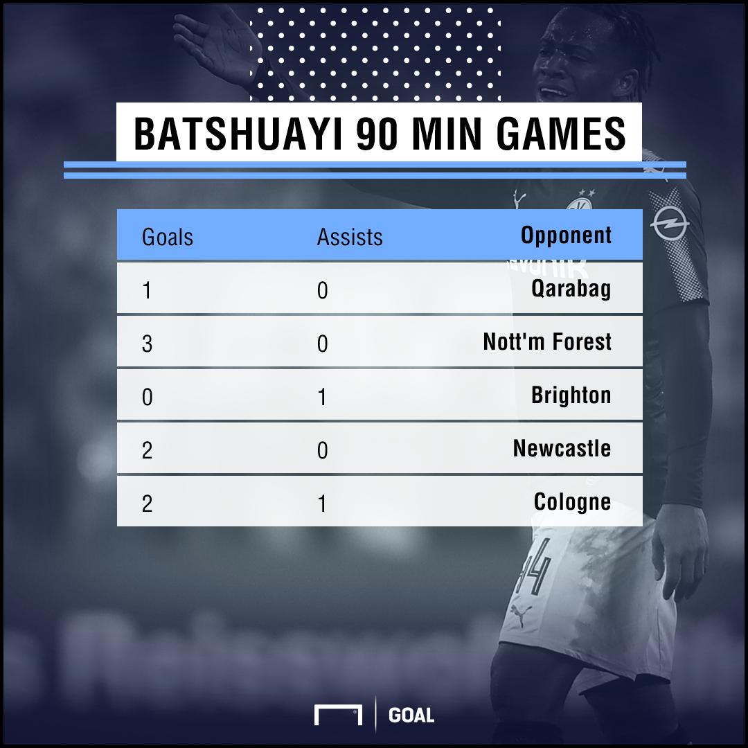 GFX Batshuayi 90 Min Games