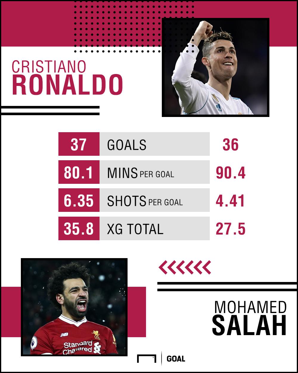 Ronaldo vs Salah GFX