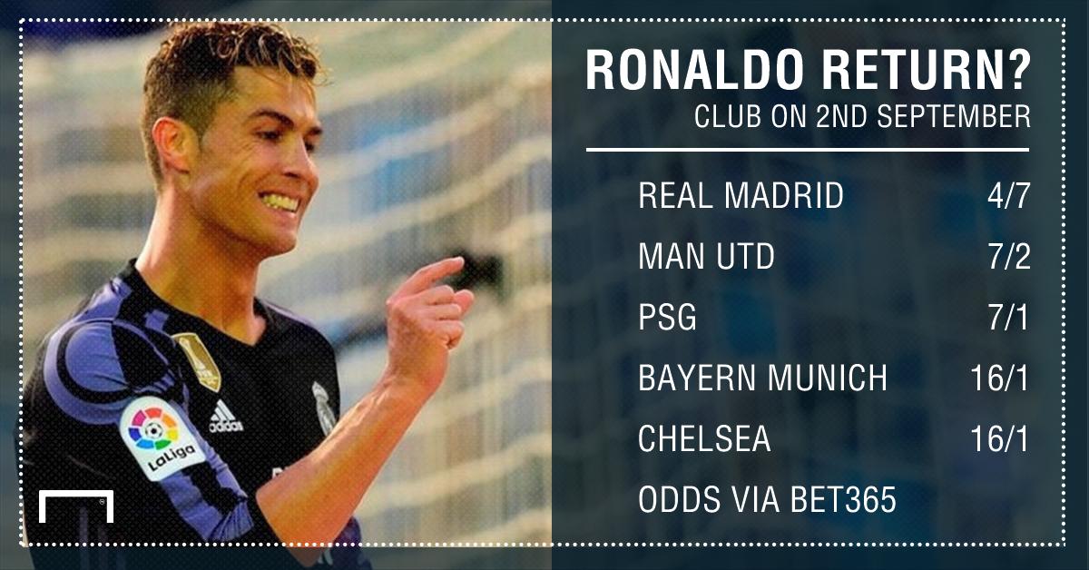 GFX Ronaldo next club betting