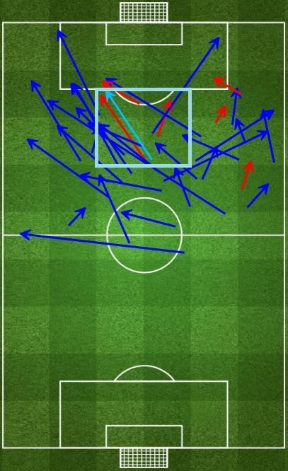 Messi forward passes vs Villarreal